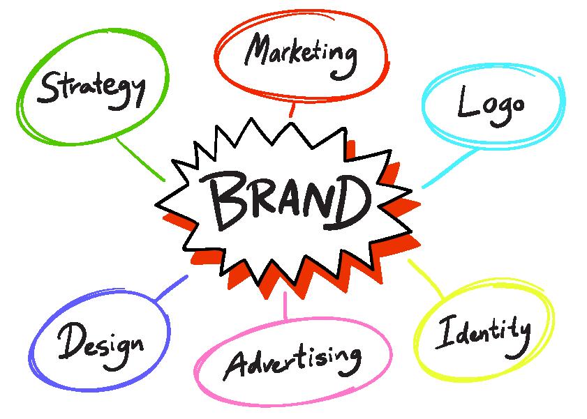Branding, diseño de imagen corporativa